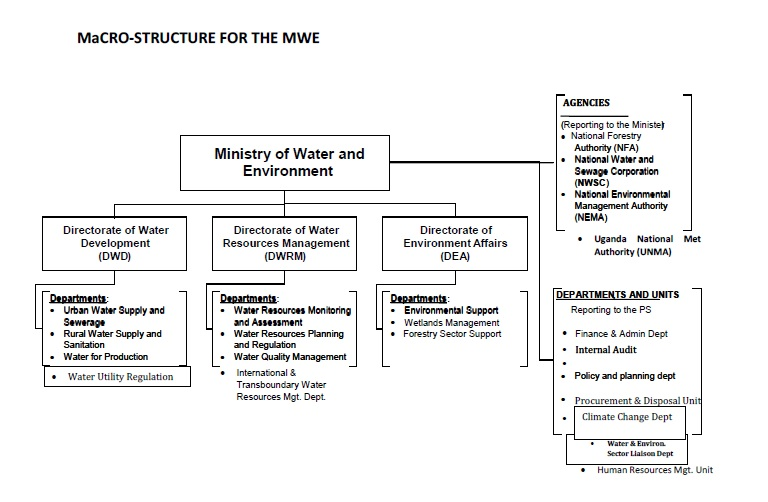 MWE Structures | Ministry of Water and Environment